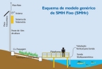 Esquema_fixo SMH - monitoramento da qualidade da agua