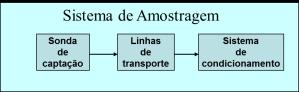 sistema de amostragem
