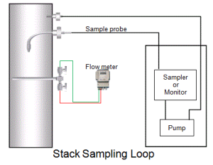 stack sampling loop-Deqtech